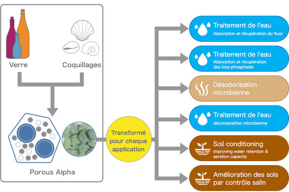 agriculture durable porous alpha